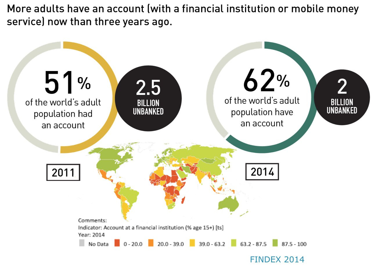 Still staggering 2 million unbanked. As of 3 yrs ago 62% global population has bank account up from 51% 3 yrs earlier (IMFdata) #CEFlearning https://t.co/V8M1Sleahi