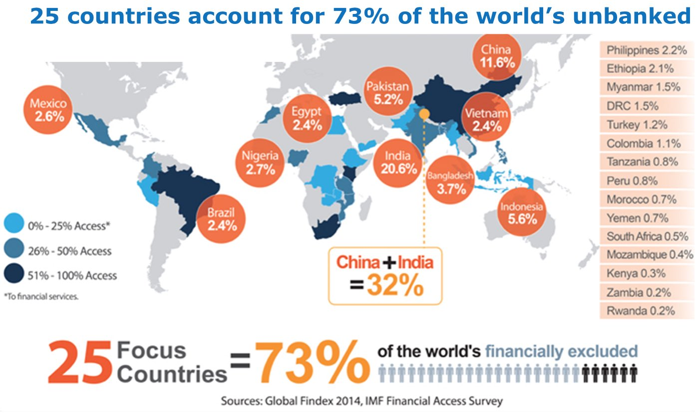 25 countries account for 73% of the world's unbanked @DNB_NL IMF data #CEFlearning https://t.co/o9d4EmGh2J