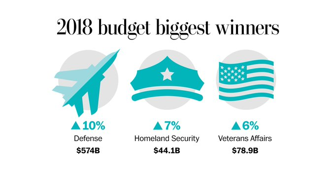 What's getting cut in Trump's 2018 budget https://t.co/07jHuNMp4c