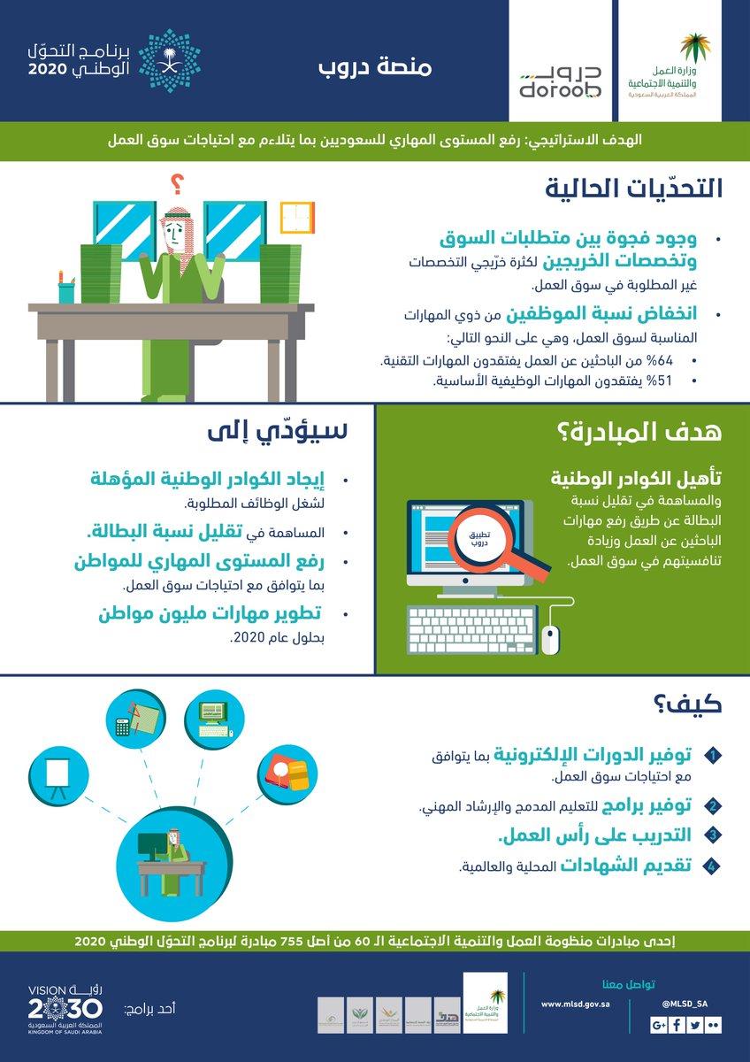 رؤية السعودية 2030 Twitterren وزارة العمل والتنمية الاجتماعية تسعى لخفض نسبة البطالة بين السعوديين عبر مبادرة برنامج نطاقات رؤية السعودية 2030