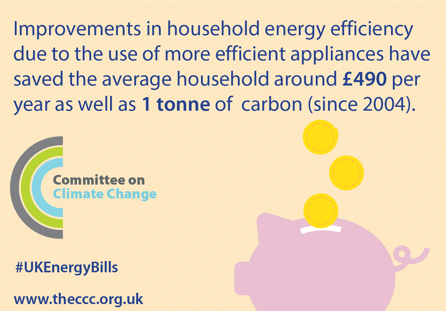Improvements in energy efficiency have saved average UK household £490 /yr since 2004 >New CCC #ukenergybills report https://t.co/Ed5PzfAQwo https://t.co/YxmQMRt4au
