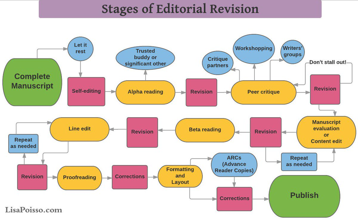 The editing and revision process for #selfpublishing https://t.co/auezEpsw5s #amwriting #pubtip https://t.co/WuWwMR8ysy