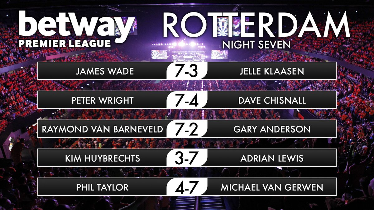 RECAP | Here are the full results from NIGHT SEVEN of the @Betway Prem...