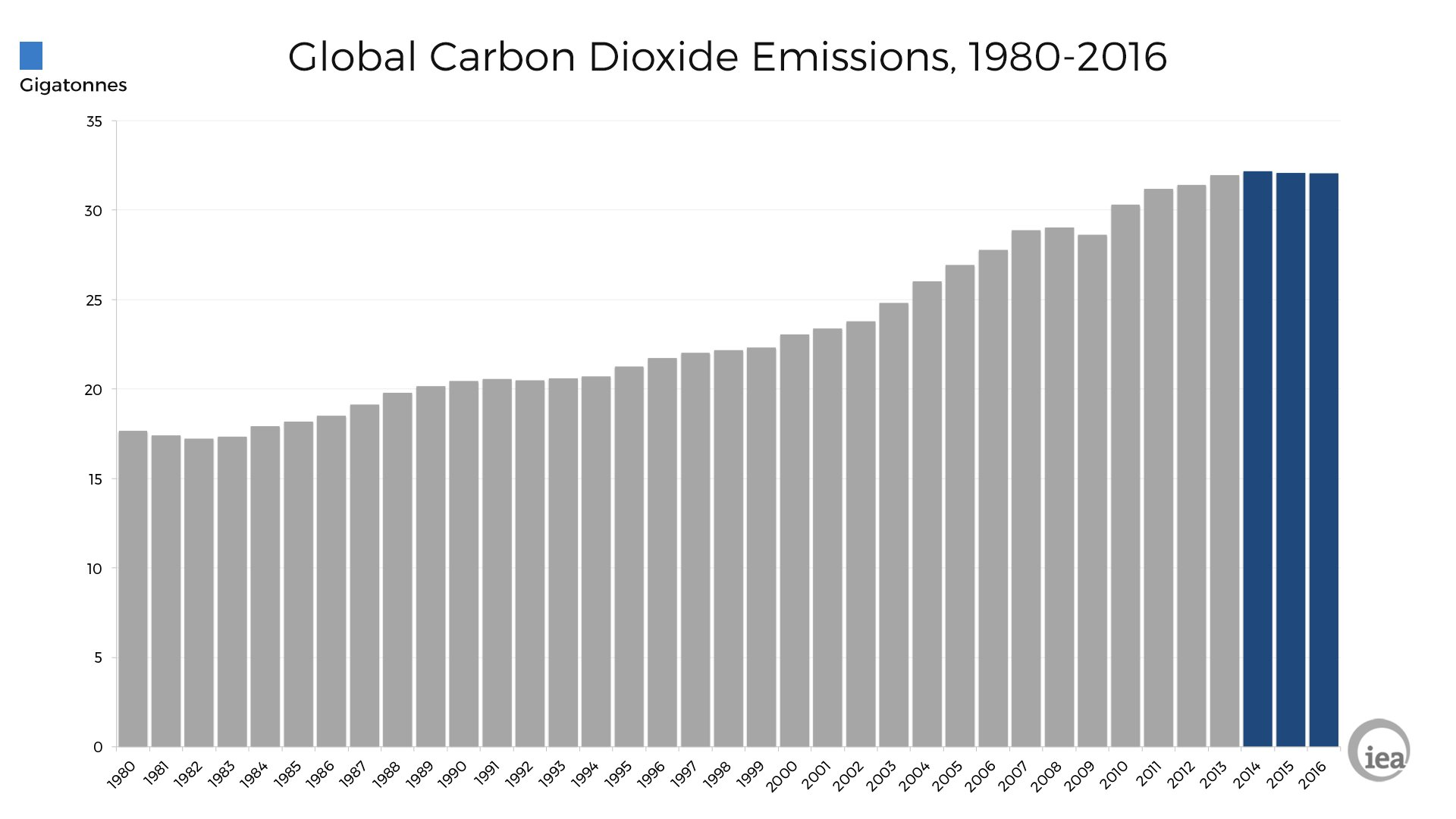 Energy-related CO2 emissions were flat for a third straight year in 2016, even as the global economy grew https://t.co/Ge7HtkXn3h https://t.co/pfEOn5PlNo