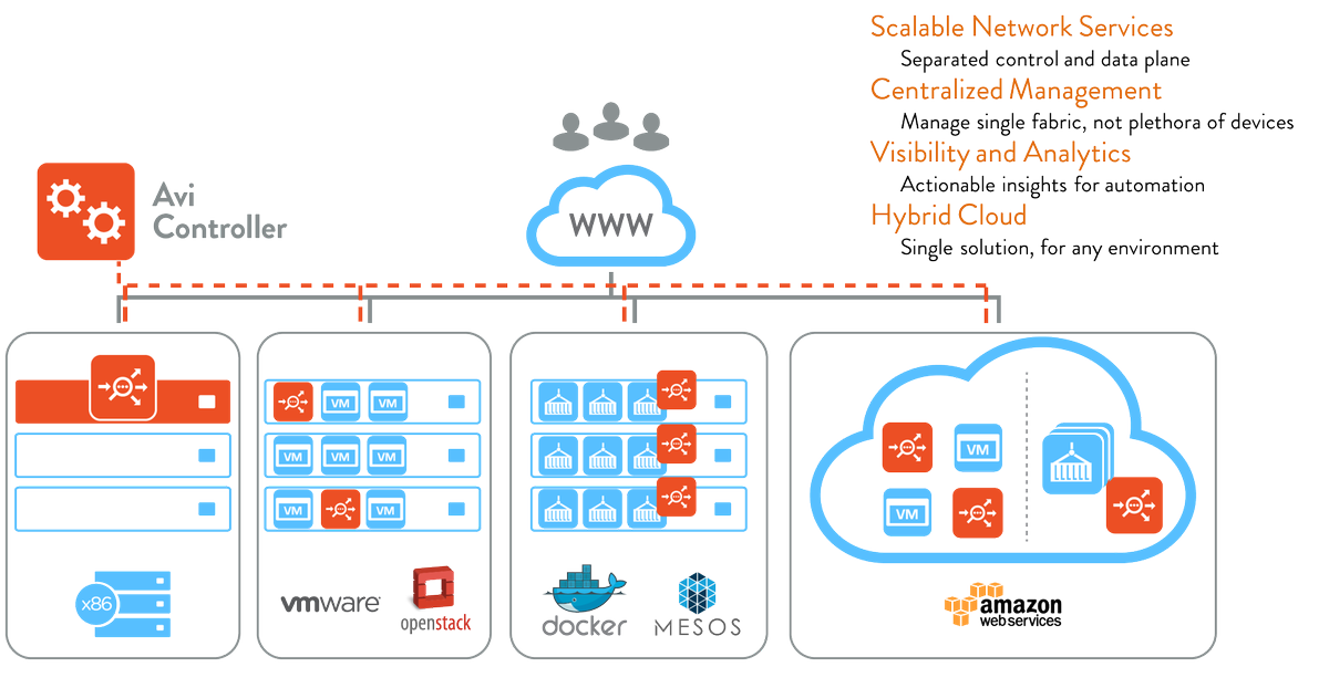 """Avi Networks, Now Part of VMware on Twitter: """"Avi Vantage gathers over 700 data points per second, constantly analyzing #ApplicationPerformance. https://t.co/k5BxsUUx0r… https://t.co/r8b5MT6eNX"""""""