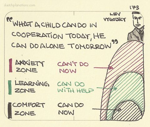 vygotskys work on the zone of proximal development In vygotsky's concept, zone of proximal development he explains that it is the distance between a child's developmental level, which is determined by independent problem solving and the level of potential development as determined through problem solving under adult guidance (vygotsky, 1978, p174).