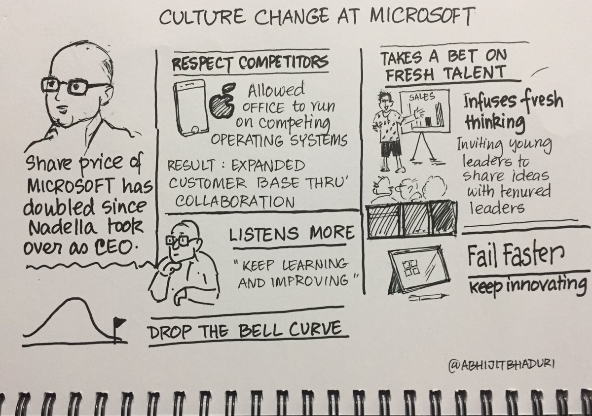 How is @satyanadella changing the Microsoft culture https://t.co/dITUuLRkaC #sketchnote https://t.co/zYzUwlpJrk
