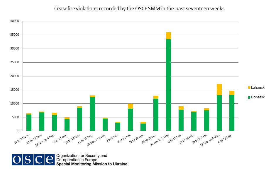 Hug: There was a decrease last week in no. of ceasefire violations by some 15% compared to previous week