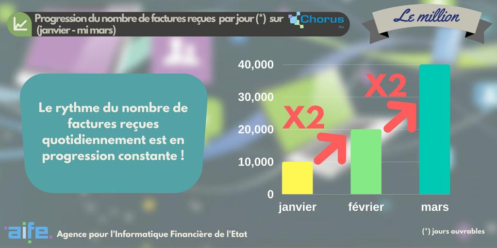 #DéclinaisonDuMillion : mois après mois, le nombre de factures reçues quotidiennement par #choruspro progresse ! https://t.co/hThVHU2tX1
