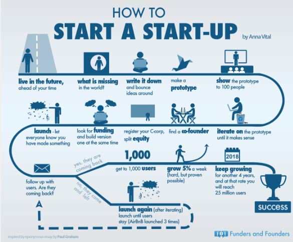 [#infographie] Le parcours d&#39;un #Entrepreneur pour monter une #startup // How to start a #startup start up #infographics #innovation<br>http://pic.twitter.com/kNt0Iyw34s