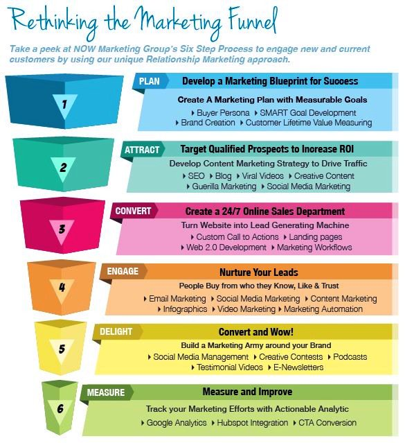 Pinna pierre on twitter rethink the marketing funnel infographic 929 am 17 mar 2017 malvernweather Gallery