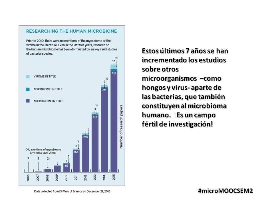 De todo el microbioma humano, las bacterias constituyen al componente más estudiado  #microMOOCSEM2 https://t.co/xvpgnF4uUE