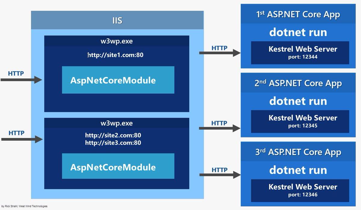 Blogged: More on #aspnetcore running on IIS. https://t.co/4D6Z3QzQkb https://t.co/9fEsEEagj2