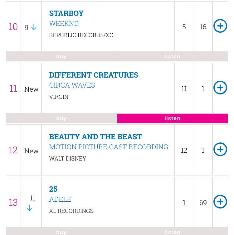 サーカのDifferent Creaturesがオフィシャルチャートの11位にランクイン🎉エドシーラン祭りとStormzy、ラグンボーマンの売れ行きには負けてるもののバンド組では最上位🙌