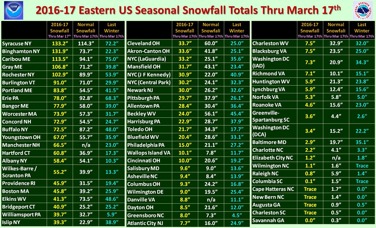 Nws Eastern Region On Twitter Big Changes To The Eastern Us Seasonal Snowfall Totals New Record For Binghamton Ny Old Record 131 3 93 94