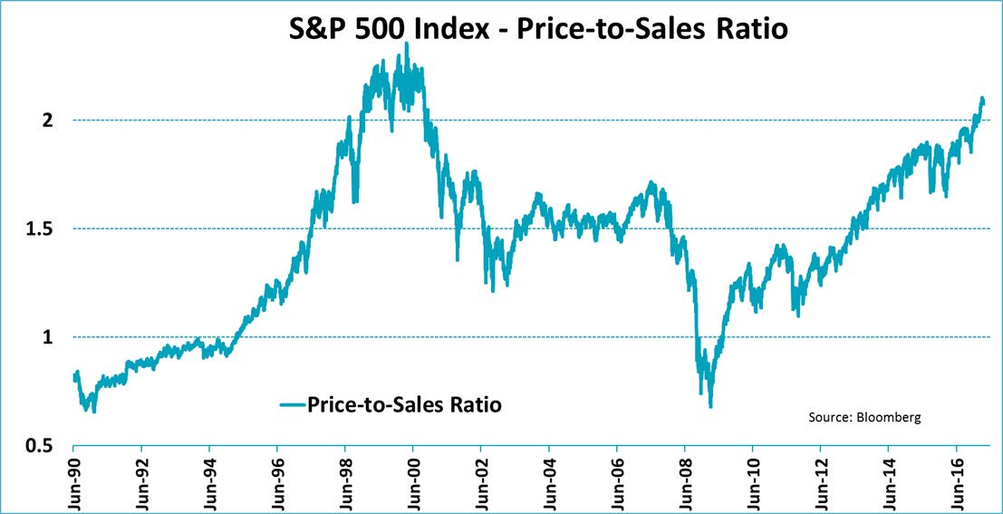 It's not just PE, US stocks are expensive by pretty much every standard. #pricetosales https://t.co/qq6Zvncond