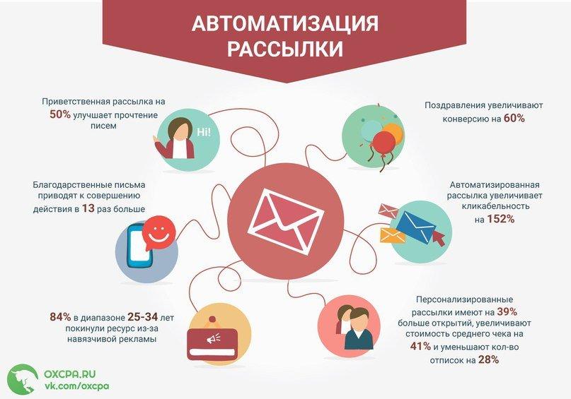 email рассылки новосибирск