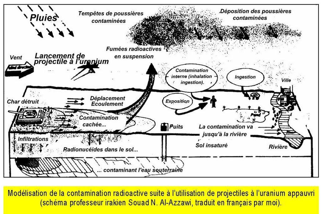 @fxbourmaud Et là ça pue l&#39;#uranium appauvri et autres SALOPERIES ! @EmmanuelMacron est content, et @corinnelepage ?  http:// lesoufflecestmavie.unblog.fr/2016/10/08/arm es-a-luranium-et-autres-saloperies-une-pollution-majeure-eternelle-thierry-lamireaulesoufflecestmavie-unblog-fr/ &nbsp; …  <br>http://pic.twitter.com/fhUiIoJBii