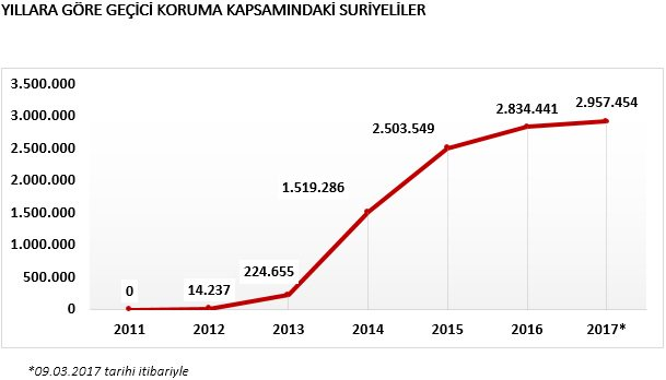Turkey has over 2.9 million registered Syrians which is more Syrians than most Syrian governates have.