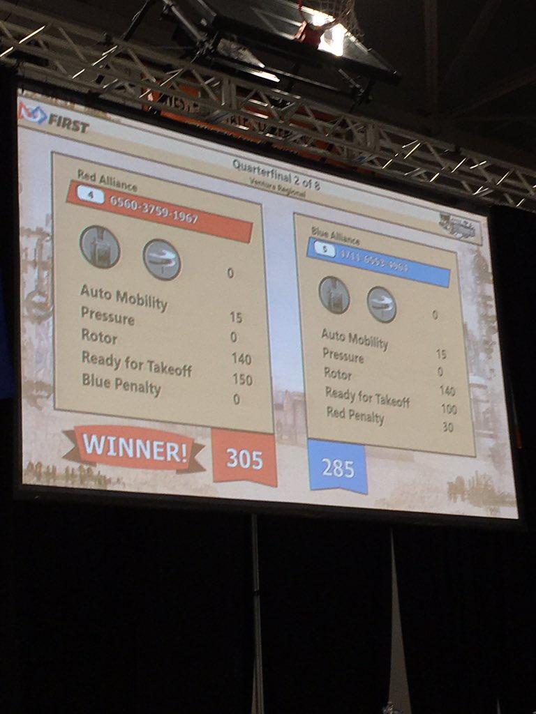 We just won our first quarterfinals match! Go red alliance! #bowsnbots https://t.co/r1GmkVDtxB