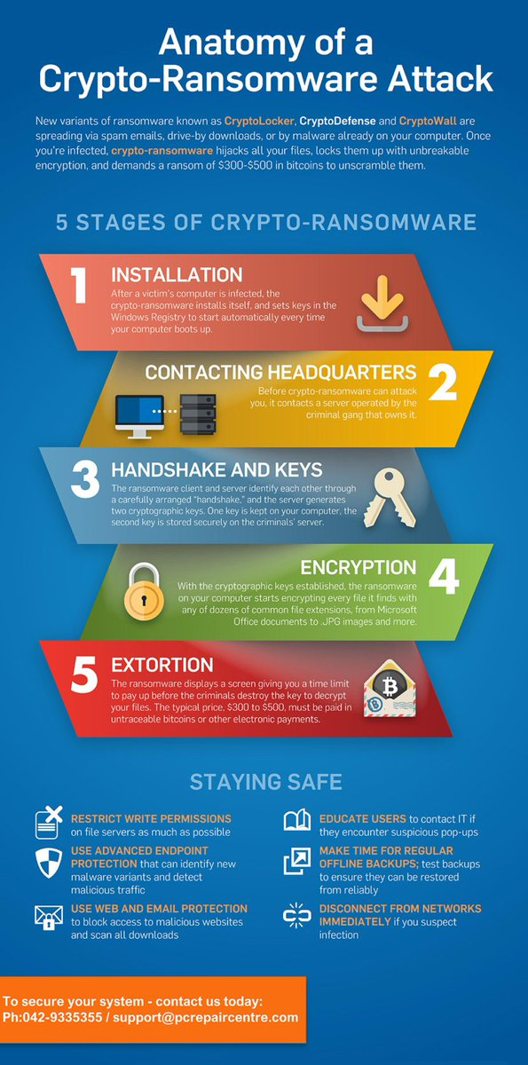 les 5 phases d&#39;attaque d&#39;un #Ransomware <br>http://pic.twitter.com/4xpF94LXLV