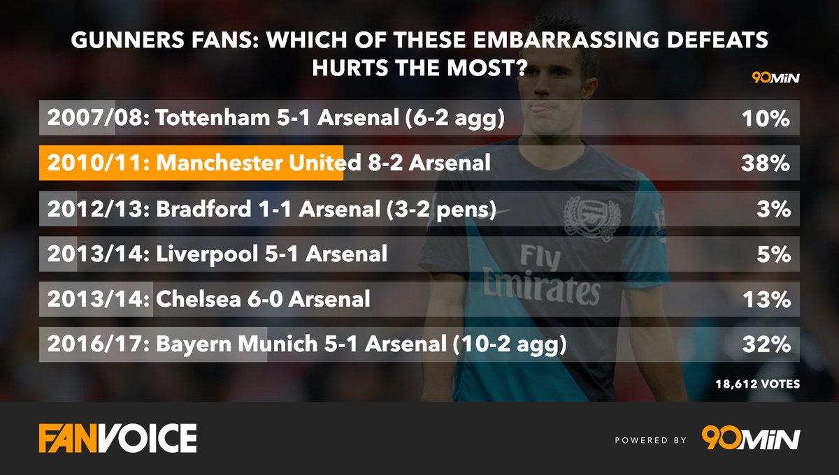 Gunners fans, do you agree? #Poll <br>http://pic.twitter.com/EvXOvhbmjq