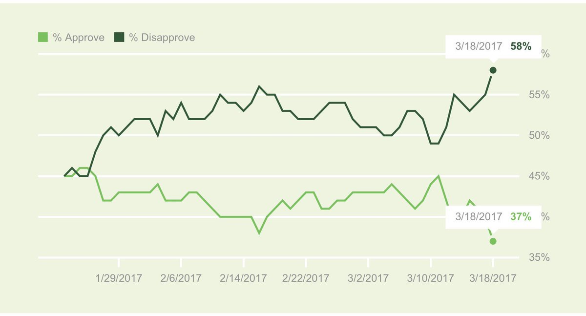 At 37%, Trump today has a lower Gallup approval rating than Obama ever had in his entire presidency. https://t.co/jSnFjmGbMT