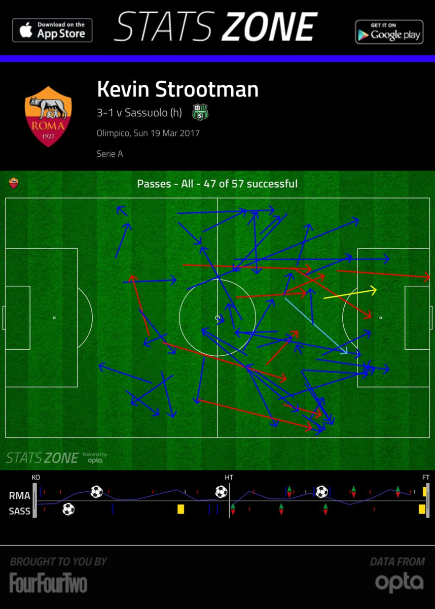 Kevin Strootman in beast mode, washing machine activated #RomaSassuolo #ASRoma