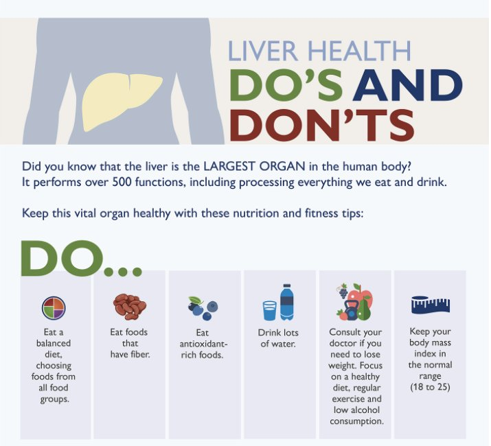 Johnshopkinsmedicine On Twitter Your Liver Is The Largest Organ In