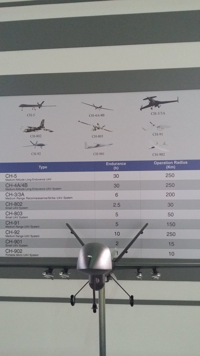 Chinese UAV infographic at LIMA17