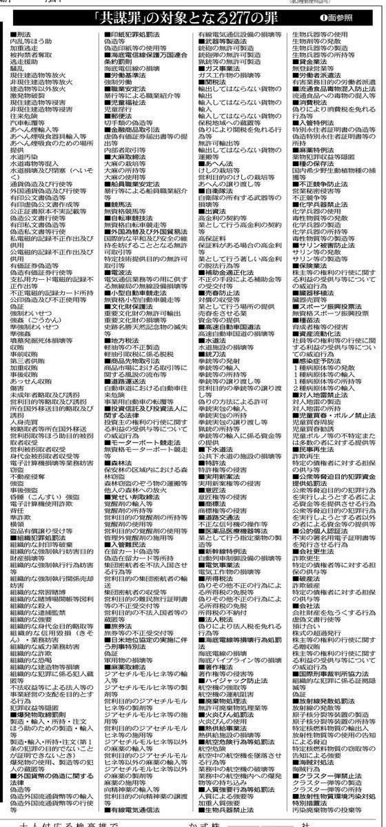 【拡散希望】 明日(21日)閣議決定予定の「テロ等準罪」成立したら、 今後「違法」になる内容リスト(東京新聞掲載)。 殆どの一般国民はまだこのことを知りません。 ちなみに明日はWBCがメガ視聴率をかっさらう日です。 #共謀罪 https://t.co/97jurCLLnA