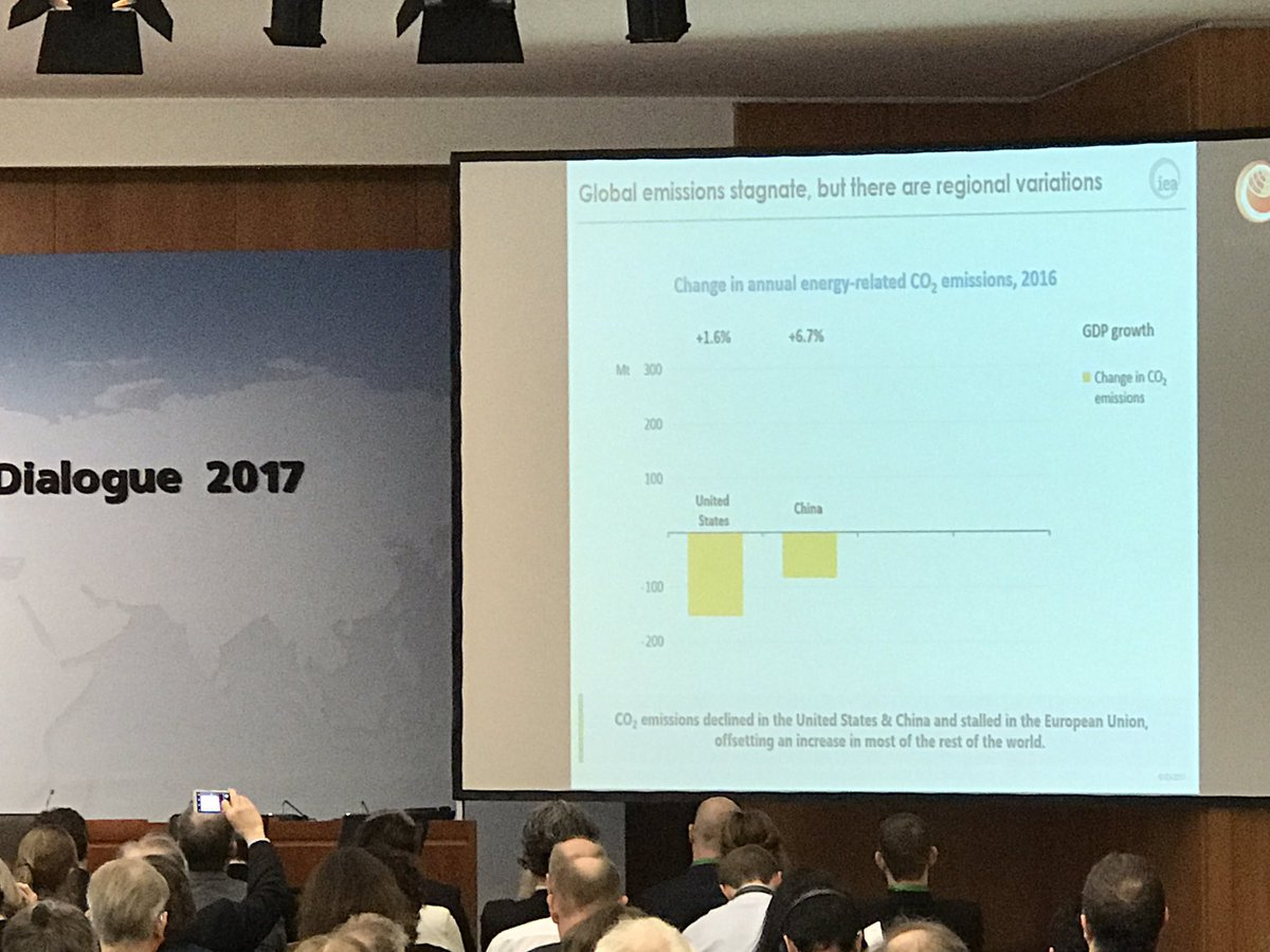 CO2 reductions in US and China in 2016 according to new study from #IEA and #IRENA #betd2017