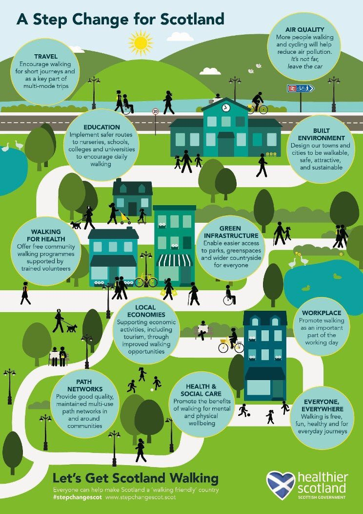 Yes Green Infrastructure: Get Scotland Walking (@stepchangescot)