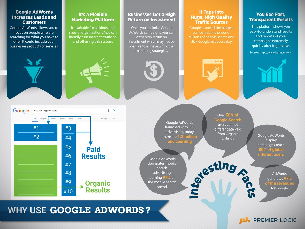 Here are some reasons why you should be using #GoogleAdwords for your business. #Infographics <br>http://pic.twitter.com/BdxEFJzzU7