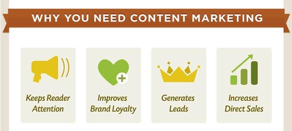 Why you need #contentmarketing [ #DigitalMarketing #SMM #Mpgvip #defstar5 #Marketing #makeyourownlane #growthhacking #infographics ] <br>http://pic.twitter.com/FpVzQGGycw