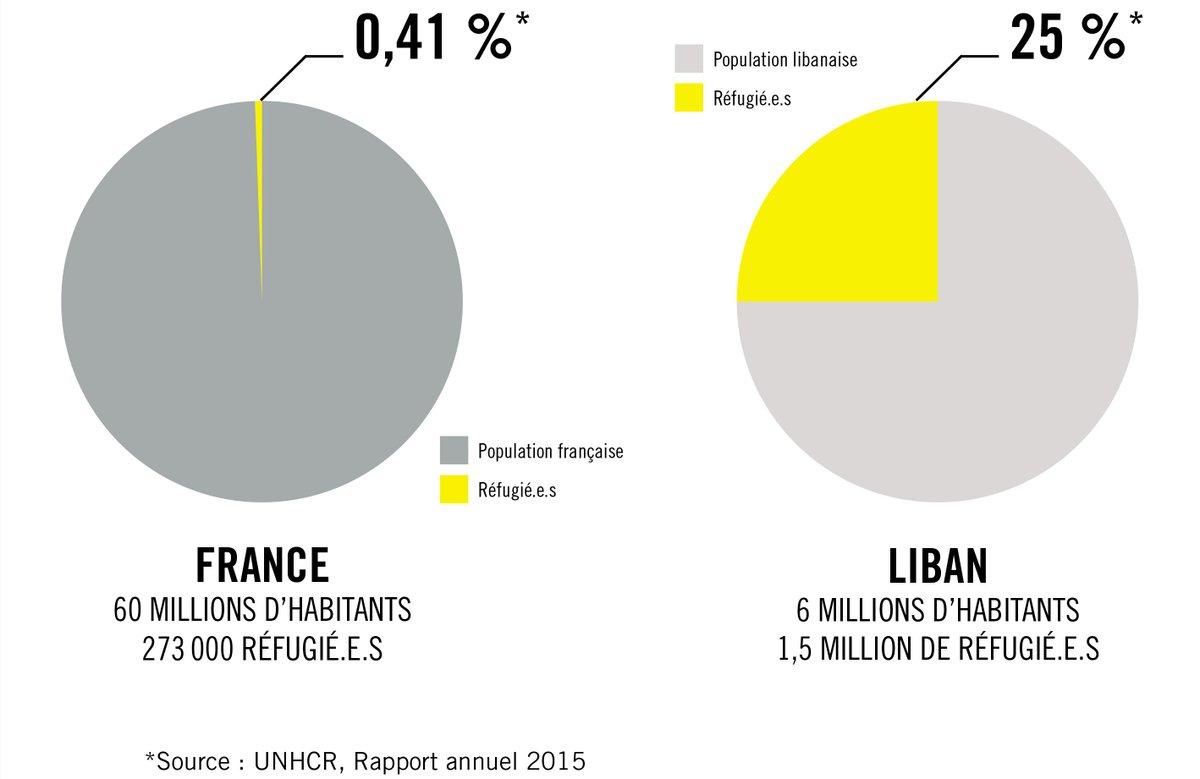 La majorité des réfugié.e.s ne sont pas en Europe. bit.ly/2n6wDiu - #LeGrandDébat