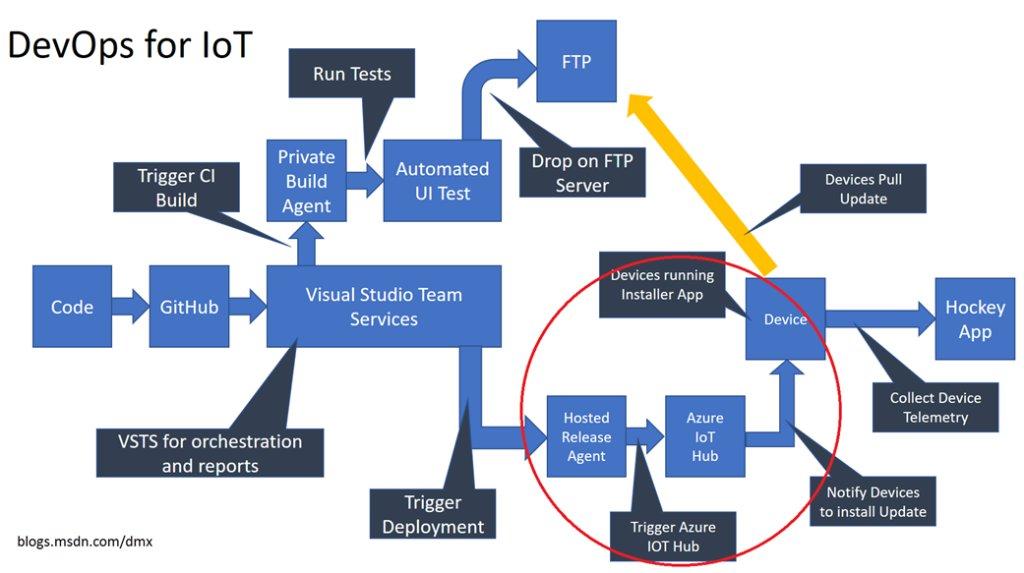 DevOps for IoT (Part 3 – Talking to Azure IoT Hub from VSTS) – DevelopersDevelopersDevelopersDevelopers.NET