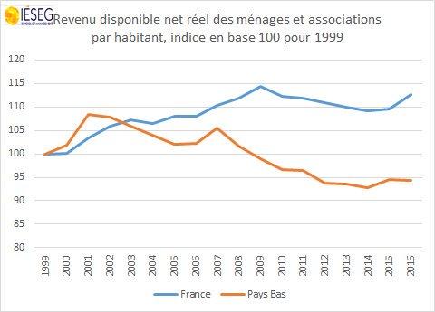 #ZoneEuro : &quot;les divergences entre la #France et les #PaysBas&quot; par @ericdor_econo  http:// communautes.agefi.fr/status/12652  &nbsp;    @AgefiFrance #IESEGResearch<br>http://pic.twitter.com/duxWgqueJI