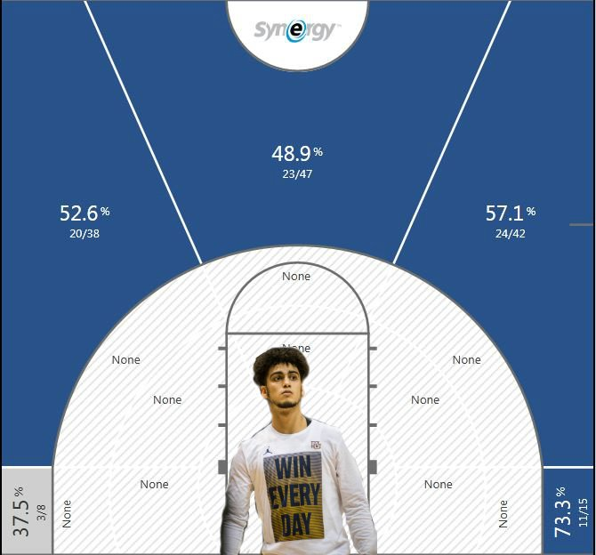 And one more for good measure. Howard's 3-pt shot chart from the 2016-2017 season. #BadBoy https://t.co/TFj1c4BRSC