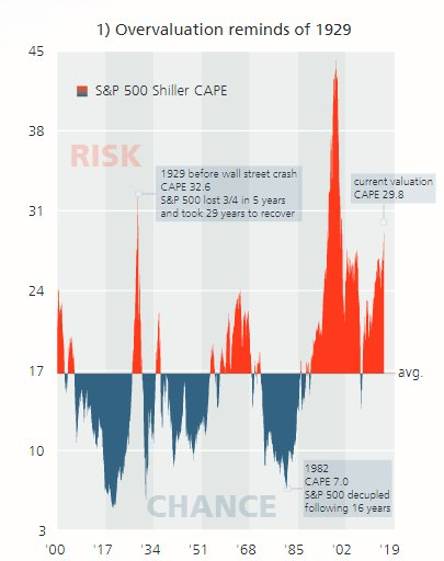 Nice way to visualize (over)valuations from @CAPE_invest https://t.co/fdiedwUoho