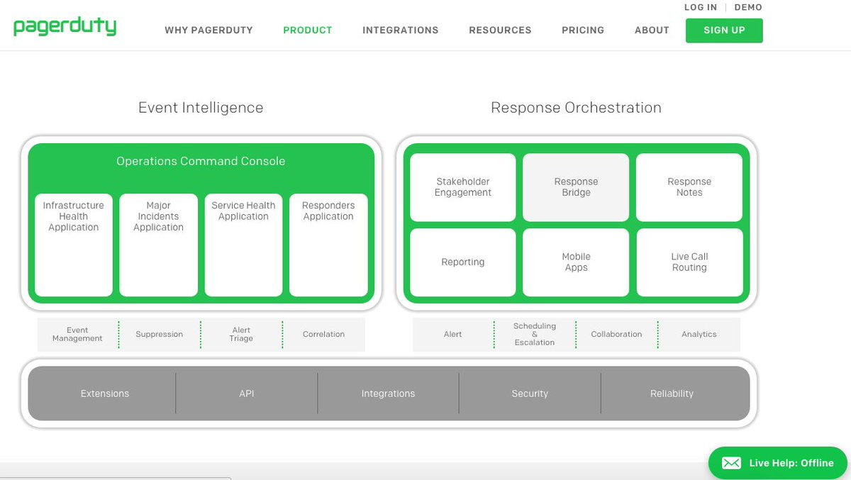 &#39;@pagerduty: How it Works&#39; i wish all co&#39;s made it as intuitive. #intelligence #orchestration #fullstack #actionable  http:// pagerduty.com/how-it-works  &nbsp;  <br>http://pic.twitter.com/5tld4FeK3M