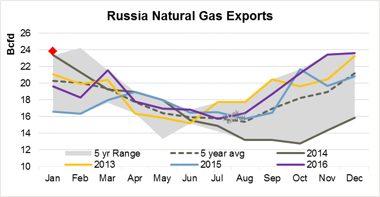 #Russia Jan 2017 #natgas exports above 5 year range at 24 Bcfd - any room left for #USA #LNG in #Europe?<br>http://pic.twitter.com/0XRDON6hF9