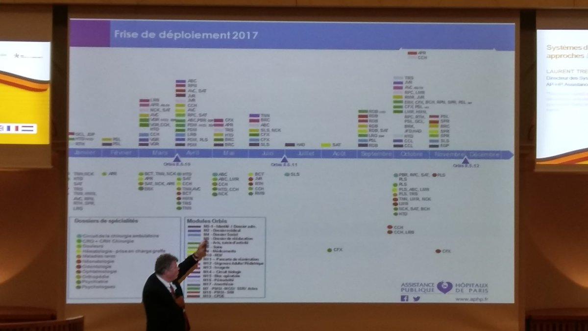@APHP presente sa strategie de deploiement numerique des SI pour unifier ses 39 etablissements #himssliege  #esante #HimssEurope #hopital<br>http://pic.twitter.com/CosjilZhxf
