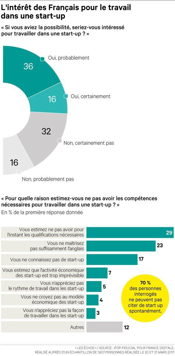 Des Français intéressés, mais encore éloignés des problématiques #start-up–  http://www. lesechos.fr/0211918597345. htm#xtor=CS1-3046 &nbsp; … <br>http://pic.twitter.com/w6TqgWG9zu