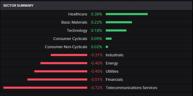 US Session Sector Analysis: 27 Mar 2017 #markets #US #ALSI #wallstreet #JSE #Trump (Data source: Reuters)<br>http://pic.twitter.com/nLYfUcDRmv