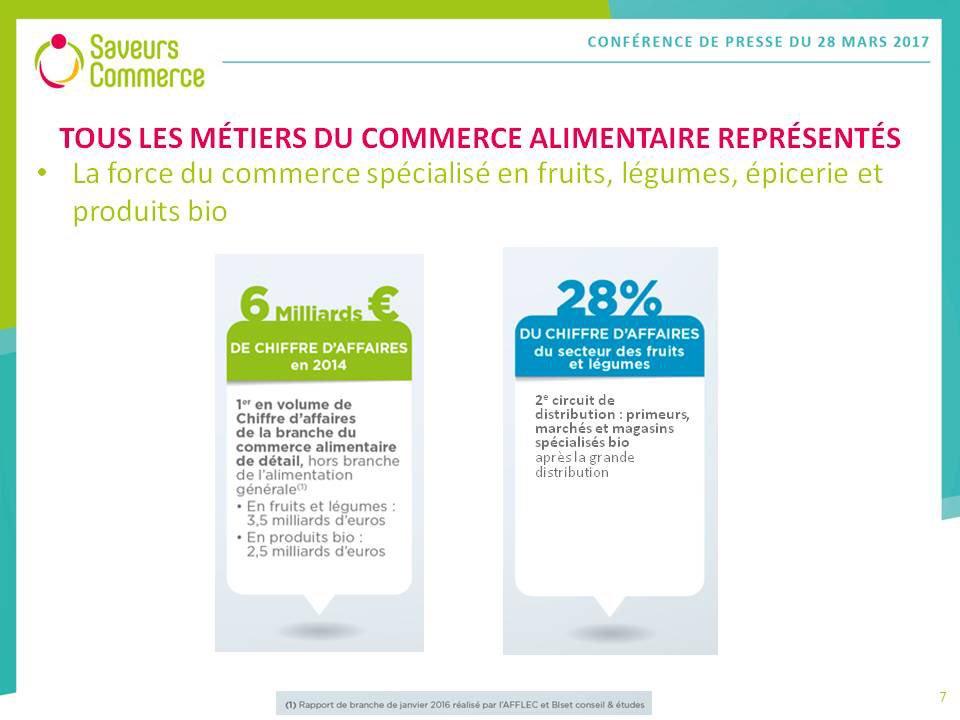 @SaveursCommerce c&#39;est 6 milliards d&#39;euros de chiffre d&#39;affaires en 2014 et 28% du CA du secteur des Fruits et Légumes #commerce <br>http://pic.twitter.com/4nxpzPbddm