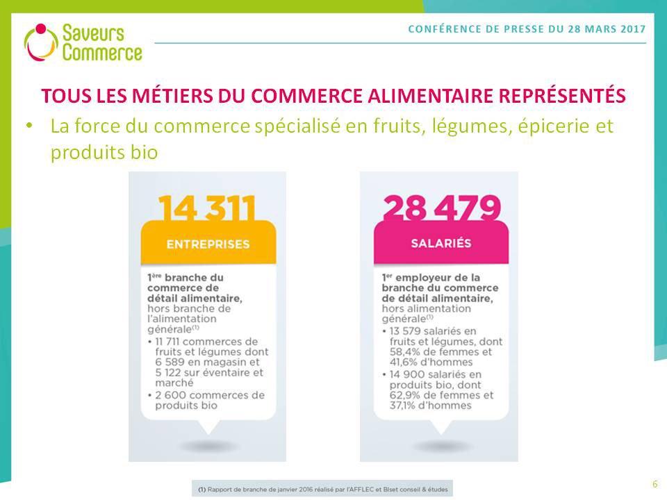 @SaveursCommerce : ts les métiers du commerce alimentaire représentés + de 14300 entreprises et 28400 collaborateurs #commerce #alimentation<br>http://pic.twitter.com/H7DvwgCaUt