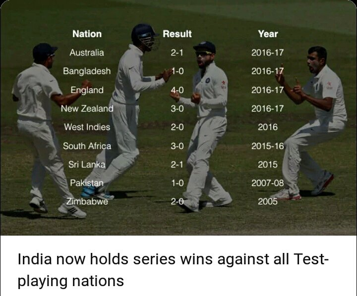 India Now Holds Series Win Against All Test Playing Nations