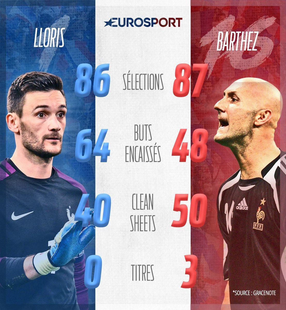Hugo Lloris rejoint Fabien Barthez... mais il a encore du chemin pour...