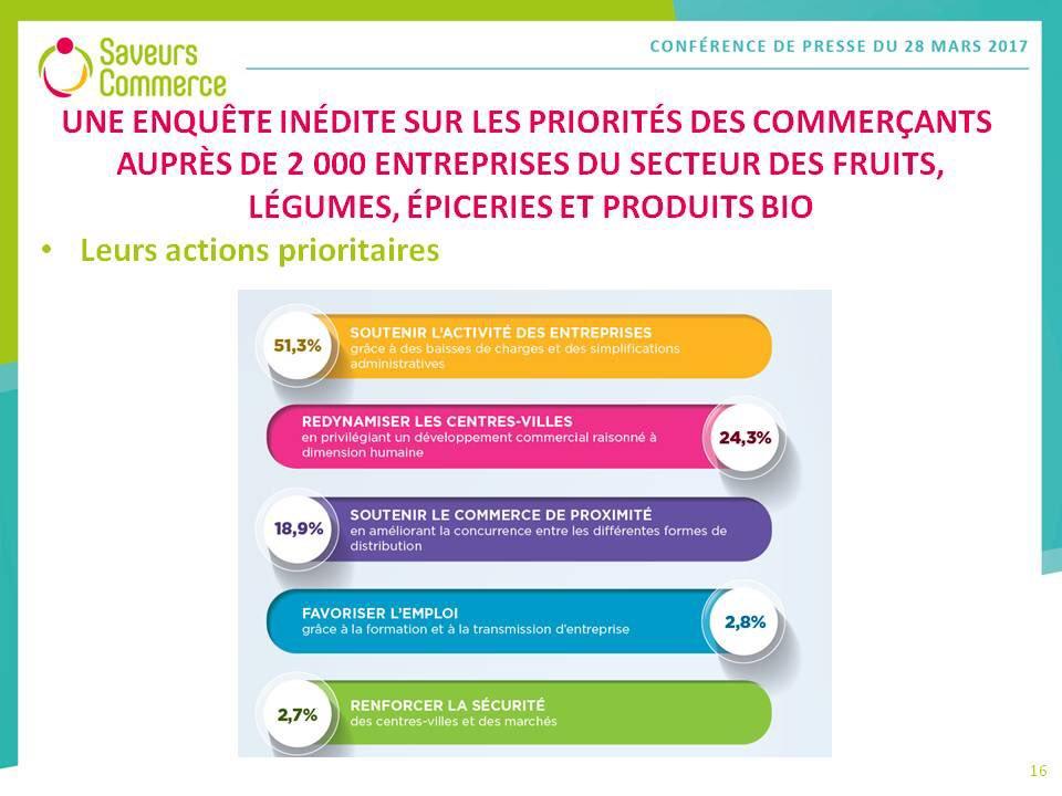 Christel Teyssedre, présidente de @SaveursCommerce présente 17 mesures en faveur du #commerce #alimentaire de proximité<br>http://pic.twitter.com/ziZX22T7UG